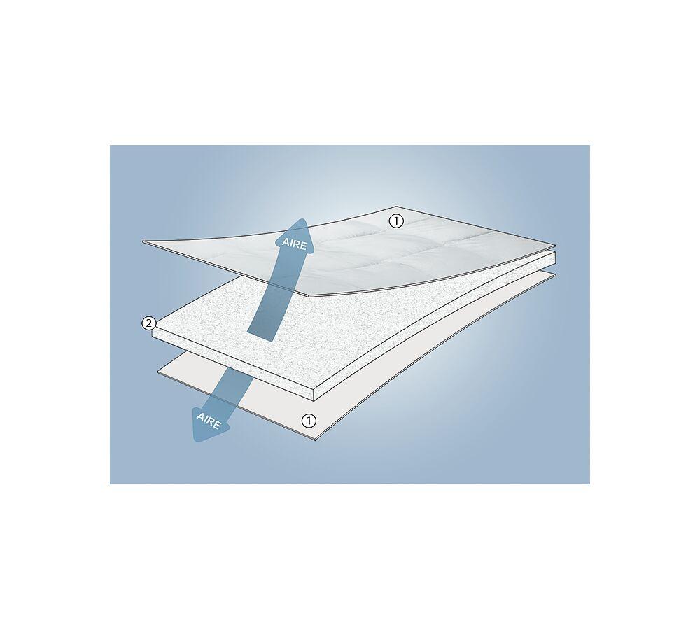 Topper de Fibra Confort Plus 8cm de Classic Blanc