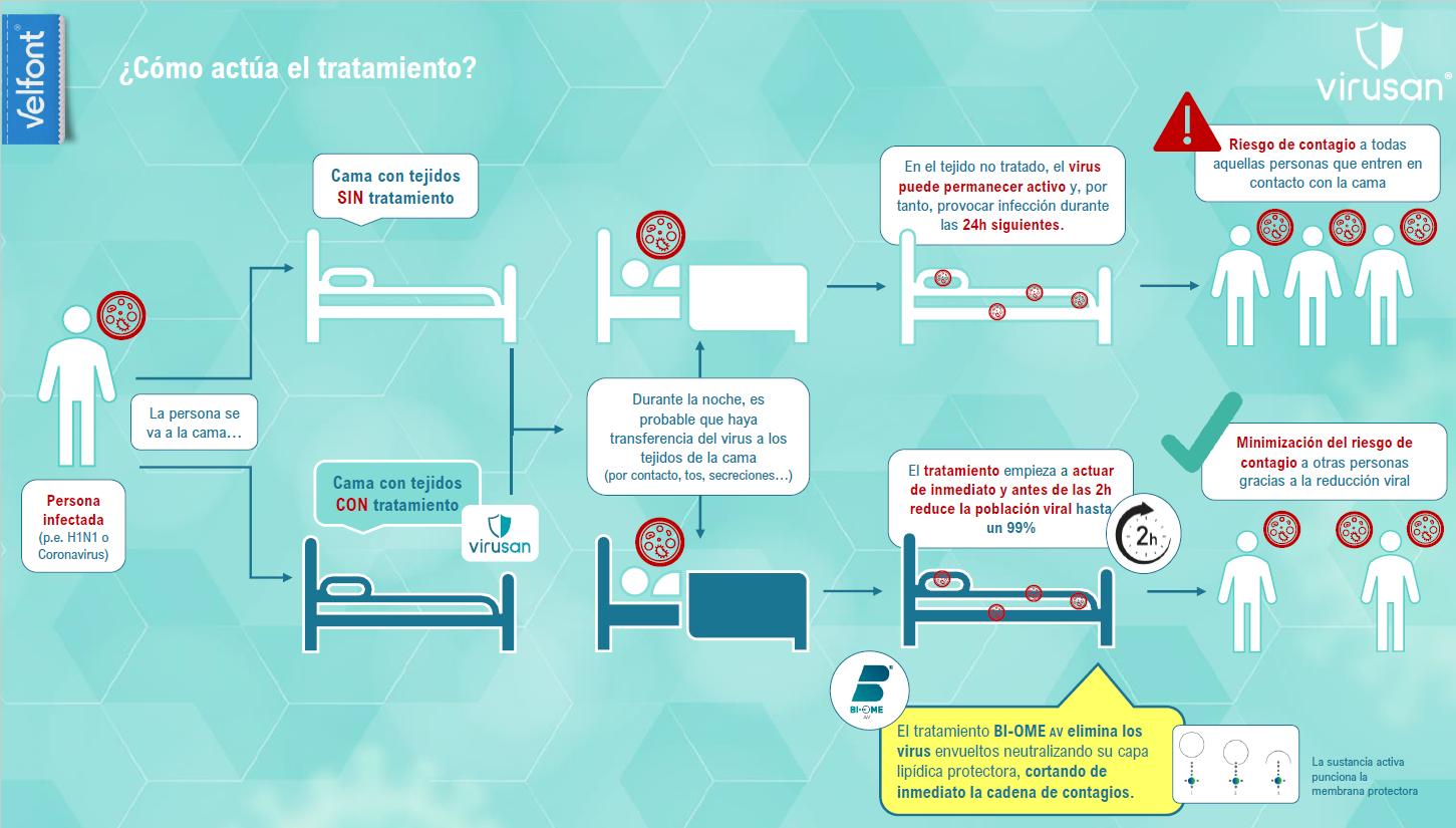 Como actua la gama Virusan