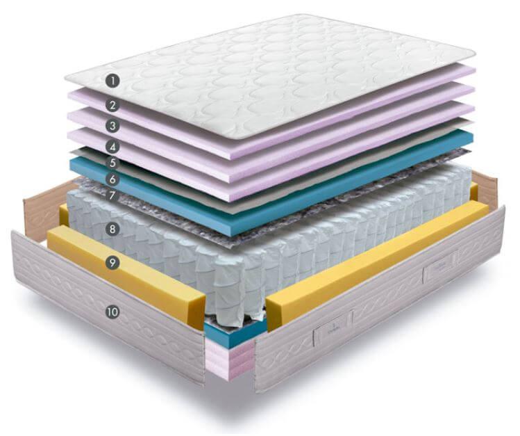 capas colchón priema de sonpura