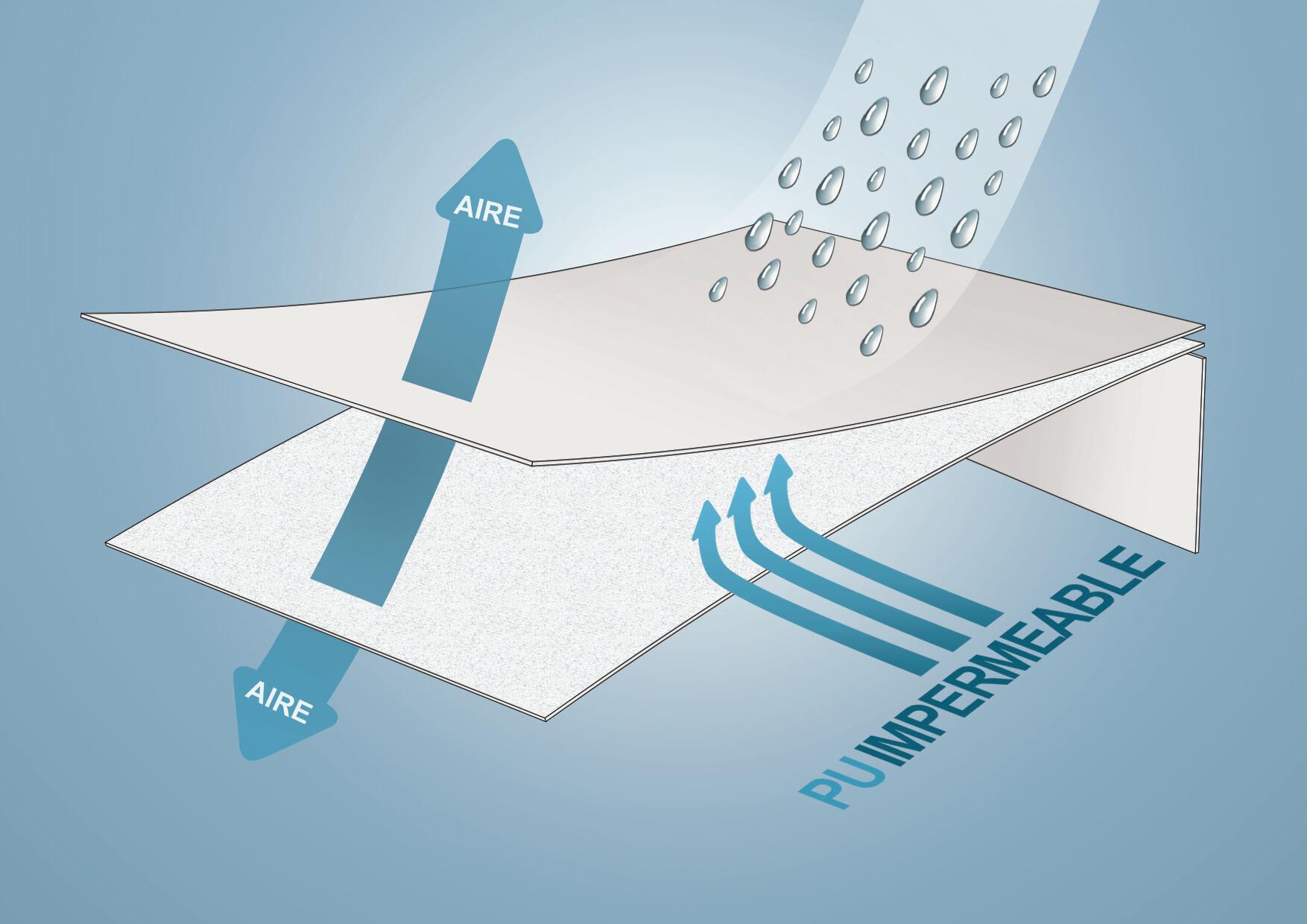 tejido transpirable
