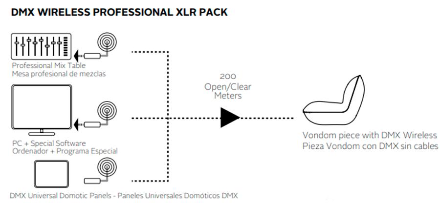 Controlador Professional XLR DMX